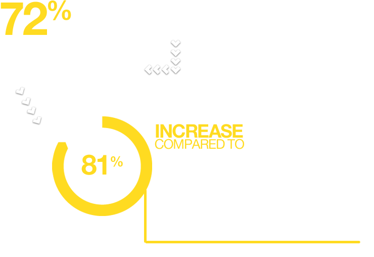72% of all residential burglaries occur between January to April, thisis an 81% increase compared to May to August